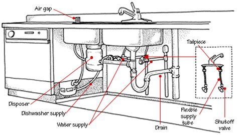 Double sink plumbing into a single pipe.
