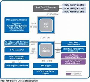 The Chipset - Meet Intel U0026 39 S X58