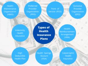 Health alliance brings you plans with quality doctors and hospitals, unbelievably helpful customer service, and ways to save in illinois, iowa, indiana, ohio why do i need insurance? Understanding The Different Types of Health Insurance ...