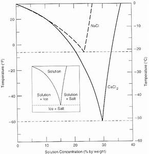 Study The Following Phase Diagram Of Substance X