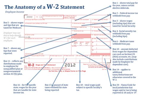 What Is Adjusted Gross Income On W-2