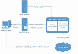 It U0026 39 S Here  Azure Mfa With Radius Authentication
