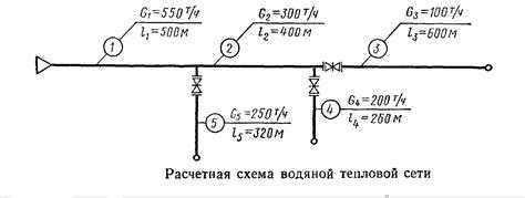 Методика определения фактических потерь тепловой энергии через тепловую изоляцию трубопроводов водяных тепловых сетей систем.
