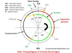 Valve Timing Diagram Stroke Petrol Engine