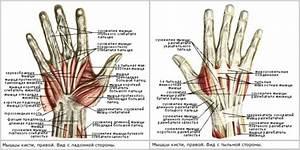Болит сустав на запястье правой руки