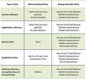 backup data retention policy template templates resume With email retention policy template