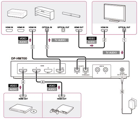 Samsung Tv Sound Bar Connection Diagram by Connection Exle 4 Connecting The Processor With