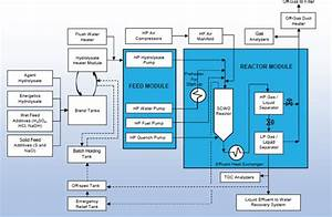 2 The Supercritical Water Oxidation And Water Recovery