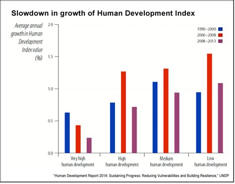united nations development programme key trends  global