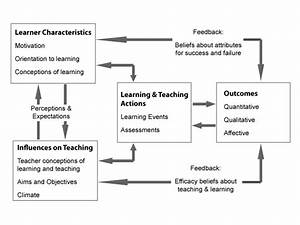 Evaluation: organising your unit: aligning aims, outcomes ...