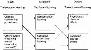 The Roles Of Classical Conditioning Procedures And