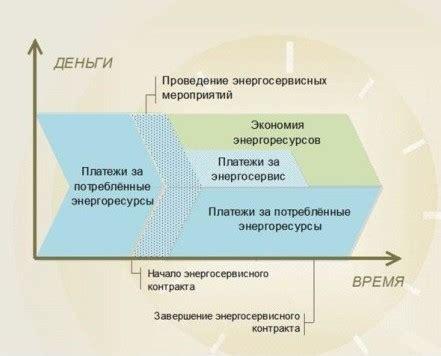 Что такое энергосервисный договор и как с ним работать в гис жкх . база знаний росквартал