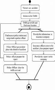 Uml Activity Diagram For Traffic Accident Reporting System