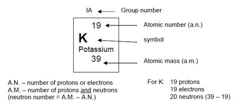 Protons Equal Electrons by Periodic Table Potassium Protons Neutrons Electrons