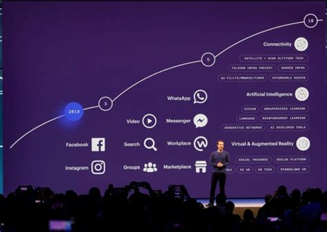 Facebook roadmap: all the tech Facebook plans to dominate ...