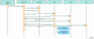 Diagrams Data Flow Diagram Of Online Examination System