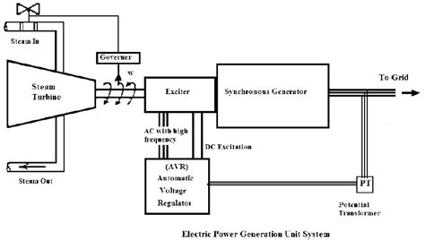 Cycle Electric Generator Wiring Diagram by Block Diagram Of The Electric Power Generation Unit System