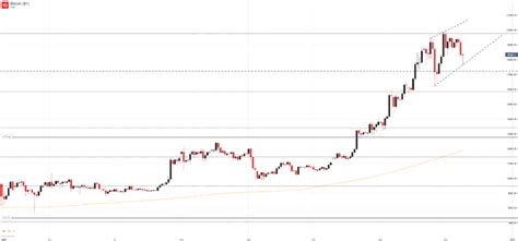 How much $100 in bta will be next year? Bitcoin Price Forecast: BTC/USD Slips to Monthly Low, Seeks Support