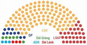 Le CSV sortirait vainqueur des élections