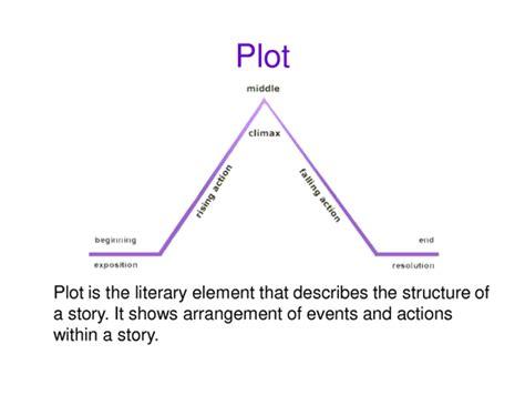 linear plot  conflict reading   dennes