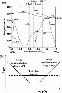 A  Phase Diagram Of The Zro 2  U2212yo 1 5 System  2 The