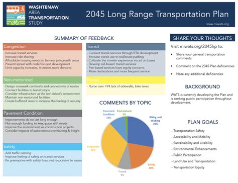 washtenaw transportation public meeting manchester wednesday