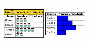 Make A Pictograph To Show The Data In The Chart What Is The Similarities And Differences Between Pie Chart