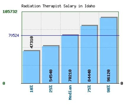 Radiation Therapist Salary by Radiation Therapy 101 Average Salaries And Career Outlook