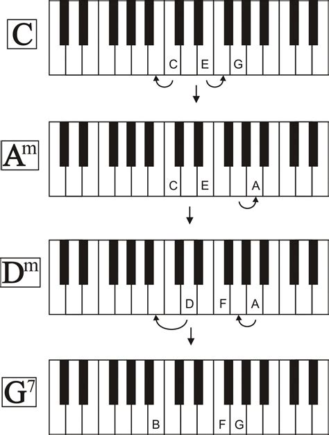 The 'four chord song' has been around since pachelbel 's canon around the turn of the 18th century. What is Chord?   Piano in My Life