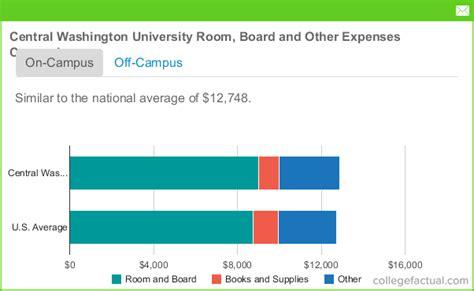 central washington university room board costs dorms