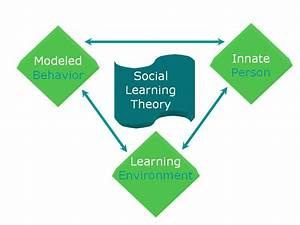 Concept Map On Social Theories Of Learning  U2013 Learning To
