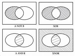 Digital Logic Venn Diagram