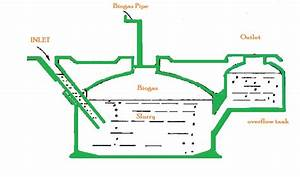 Biogas Plant Wallpapers
