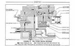 33 Ford 3000 Tractor Hydraulic Diagram
