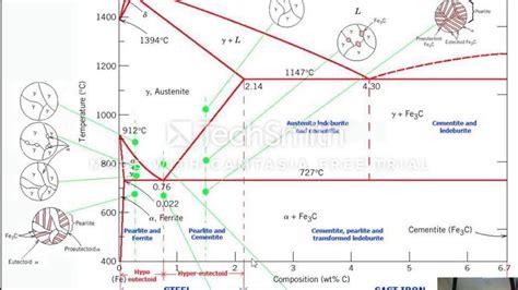 Iron Carbide Phase Diagram by Iron Fe Iron Carbide F3c Phase Diagram And T T T