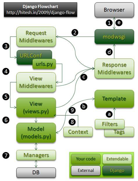 Django Template Context Processor Exle by Context Processors Vs Middleware In Django Stack Overflow
