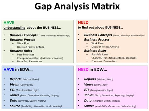 gap analysis template microsoft excel xls