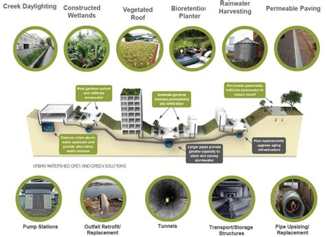 New Approaches To Stormwater Management