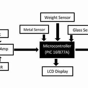 Garbage Disposal Chart Pdf Development Of Automatic Smart Waste Sorter Machine