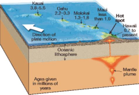 cosscience1 lesson 10 6 testing plate tectonics