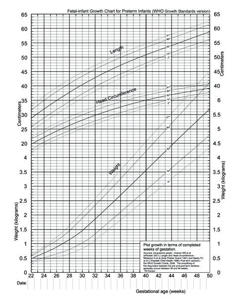 Fetal Growth And Development Chart Search Results