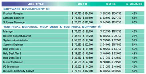 it desk support salary do some tech jobs really pay 12 an hour yes dice insights