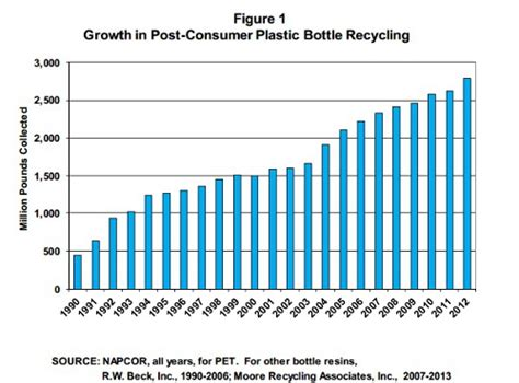 Plastic bottle recycling tops 30 percent in 2012 ...
