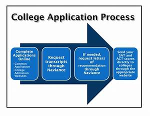 Senior meeting the college application process for College admission process