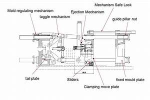 Injection Molding Machines | Alvin Chan`s Personal Blog