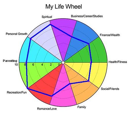 Psychology Career Diagram Of Sphere by 30dlbl Day 1 My Wheel Appreciate The
