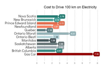 Electric Vehicle Cost by How Much Does It Really Cost To Charge That Electric