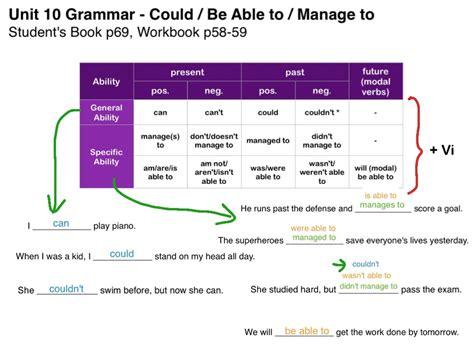 Unit 10 Grammar  Could  Be Able To  Manage To  Esl, Language, Esl Grammar Showme