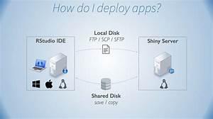How Do I Deploy Shiny Applications To Shiny Server