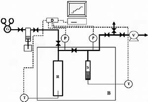 Schematic Diagram Of The Manometric    Volumetric Apparatus